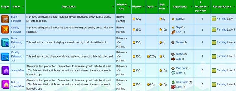 stardew-valley-Fertilizacion