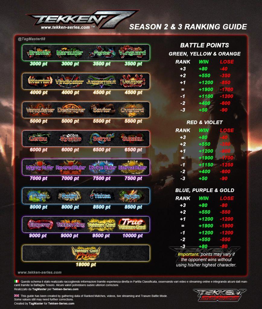 Guía de Tekken 7: Rangos y sistema de puntos